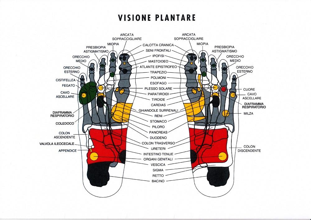 Yhoan - riflessologia plantare